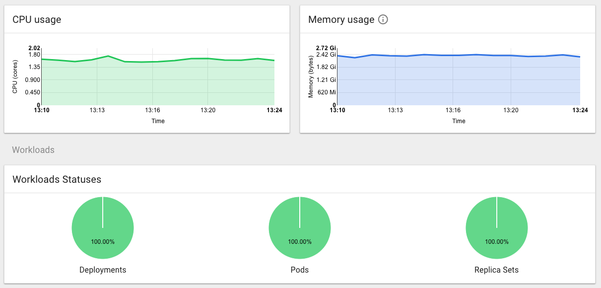 Kubernetes Deployment Resource Utilization